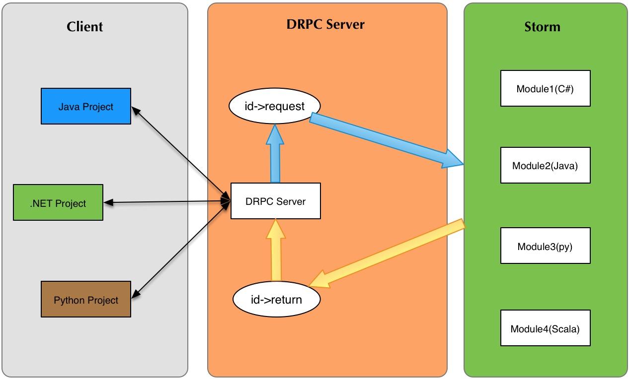 DRPC-flow