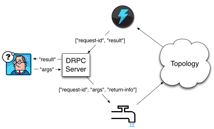 DRPC-workflow