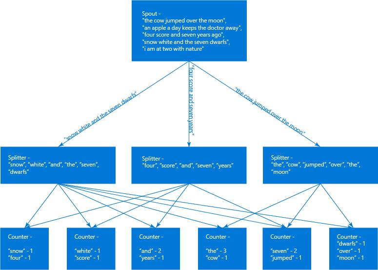 WordCount Topology